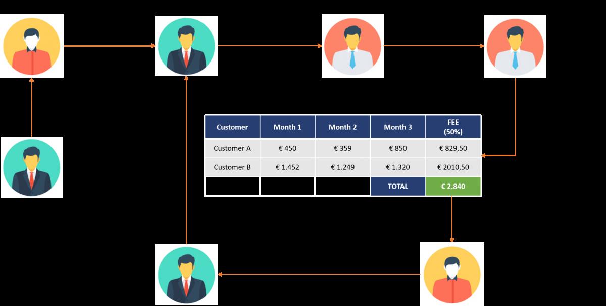 business partner procedure