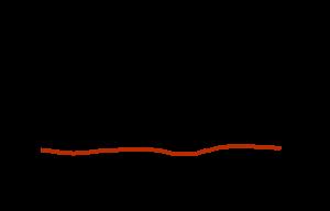 Grafiek die laat zien dat de werkdruk gedurende het kwartaal gelijk blijft.