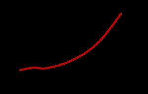 Grafiek die laat zien dat werkdruk het hoogst is aan het einde van het kwartaal.