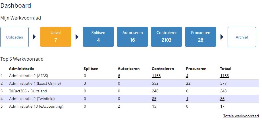 Dashboard met workflows voor het fiatteren, autoriseren en procureren van facturen.