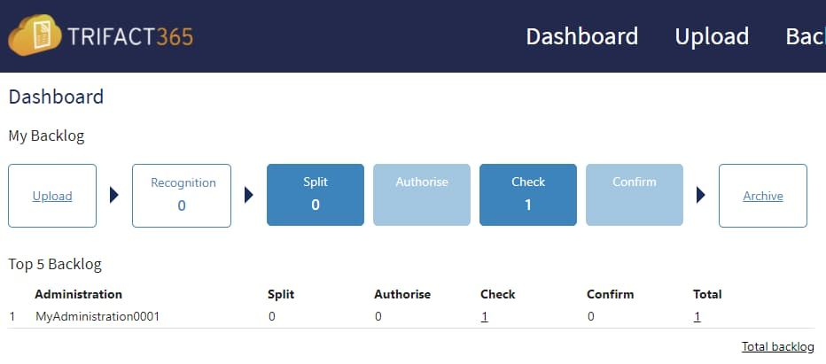 Dashboard with workflows for authorizing, authorizing and procuring invoices.